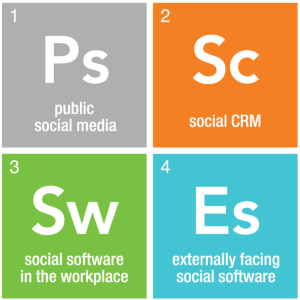 The 4 Elements of Social Networking in the Enterprise